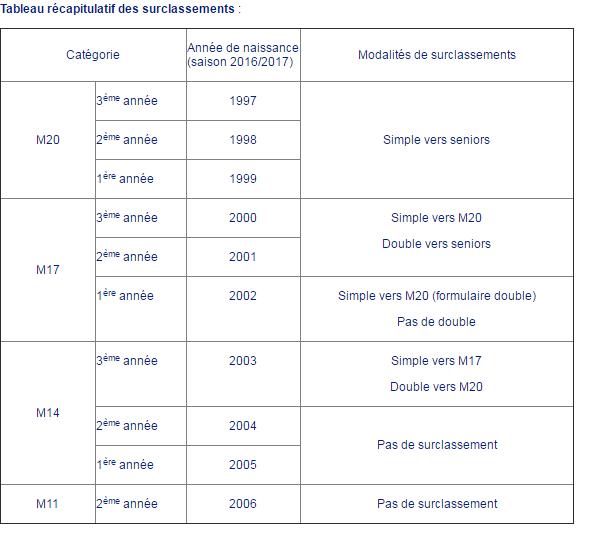 catégories et surclassements